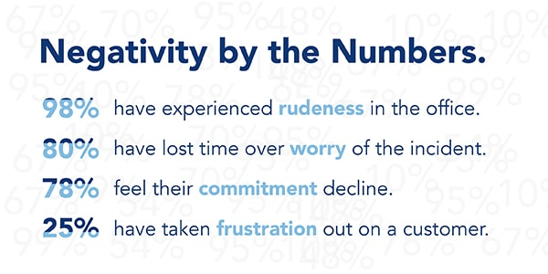 Statistical look at the effects of workplace negativity.